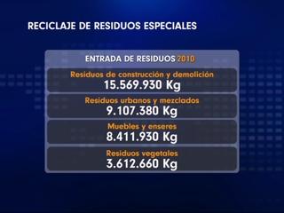 Reciclaje de residuos especiales