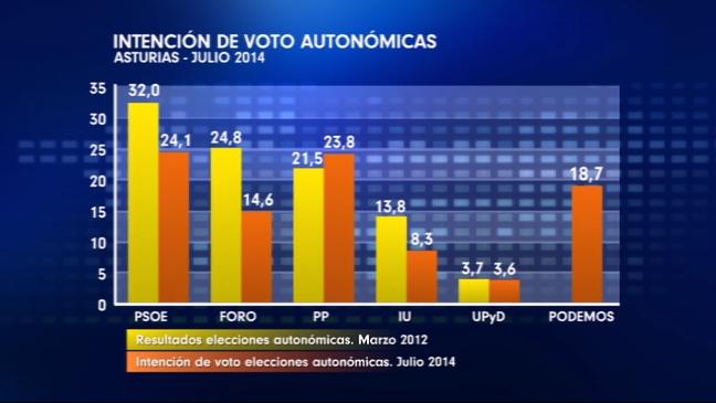 Intención de voto para las autonómicas según una encuesta