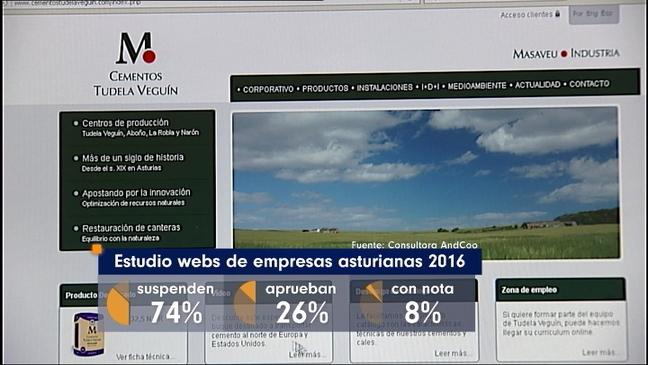 Estudio webs de empresas esturianas 2016