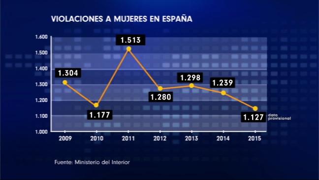 Gráfico de violaciones a mujeres en España